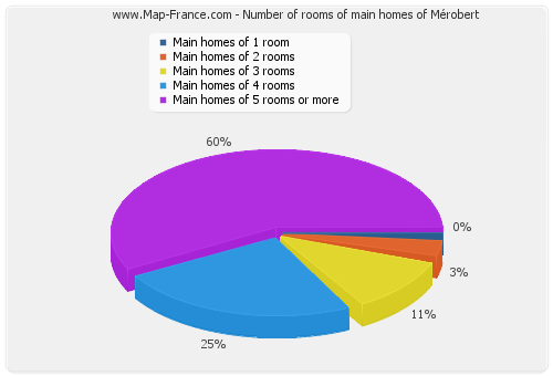 Number of rooms of main homes of Mérobert