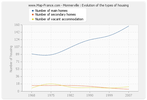 Monnerville : Evolution of the types of housing