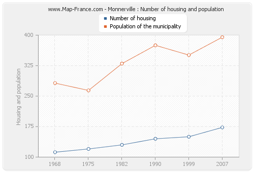 Monnerville : Number of housing and population