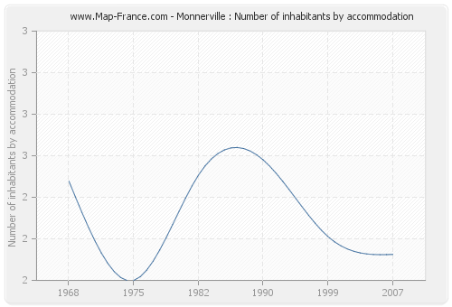 Monnerville : Number of inhabitants by accommodation