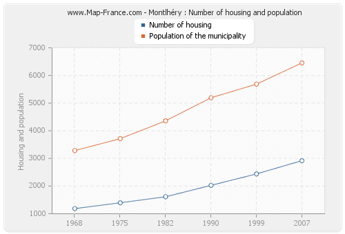 Montlhéry : Number of housing and population