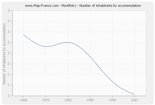 Montlhéry : Number of inhabitants by accommodation