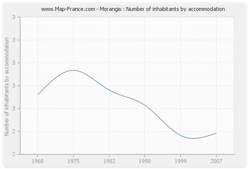 Morangis : Number of inhabitants by accommodation