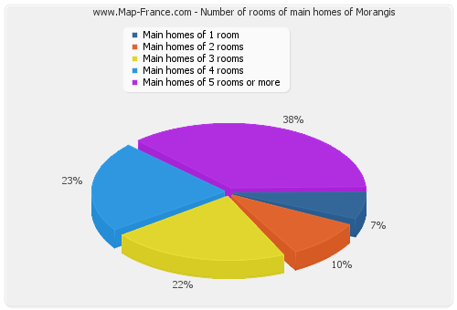 Number of rooms of main homes of Morangis
