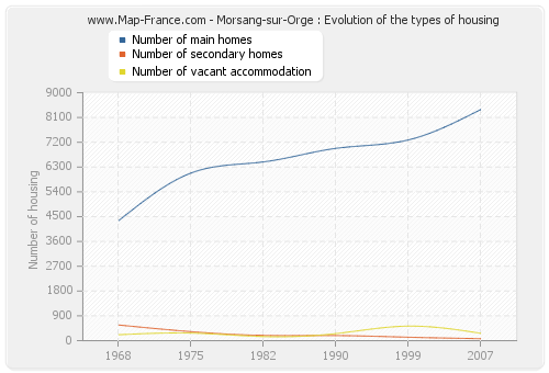Morsang-sur-Orge : Evolution of the types of housing