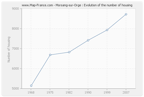Morsang-sur-Orge : Evolution of the number of housing