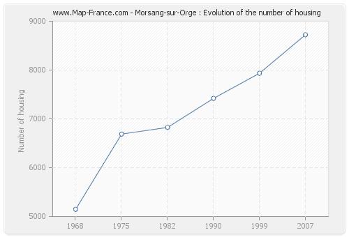 Morsang-sur-Orge : Evolution of the number of housing