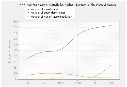 Nainville-les-Roches : Evolution of the types of housing