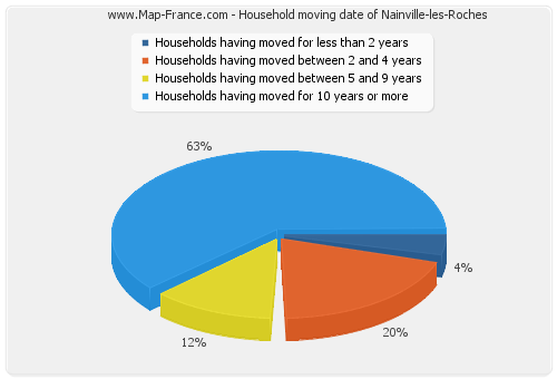 Household moving date of Nainville-les-Roches