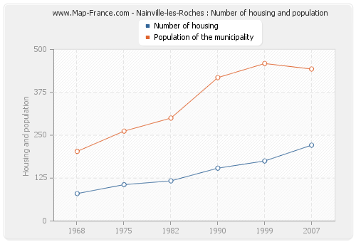 Nainville-les-Roches : Number of housing and population