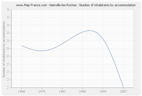 Nainville-les-Roches : Number of inhabitants by accommodation