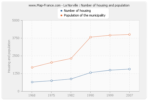 La Norville : Number of housing and population