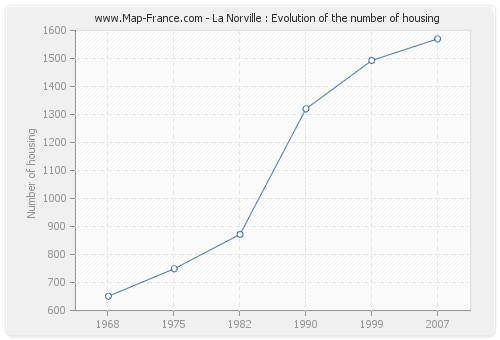 La Norville : Evolution of the number of housing
