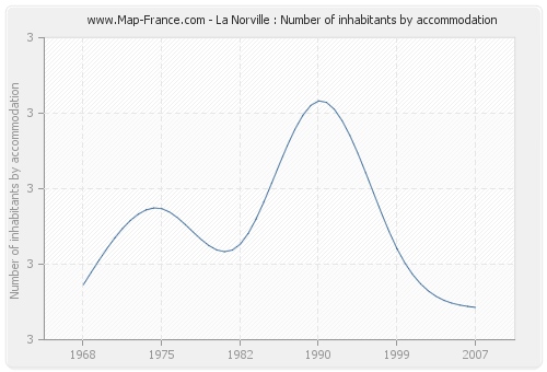 La Norville : Number of inhabitants by accommodation