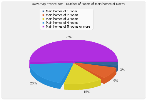 Number of rooms of main homes of Nozay