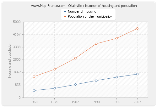 Ollainville : Number of housing and population