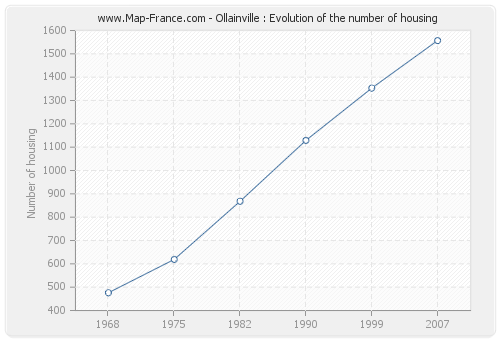 Ollainville : Evolution of the number of housing