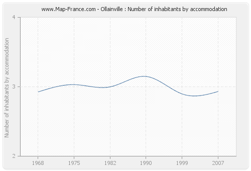 Ollainville : Number of inhabitants by accommodation