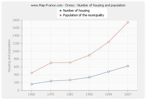 Ormoy : Number of housing and population