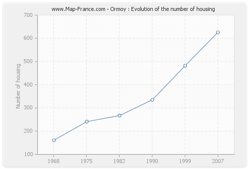 Ormoy : Evolution of the number of housing
