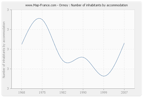 Ormoy : Number of inhabitants by accommodation