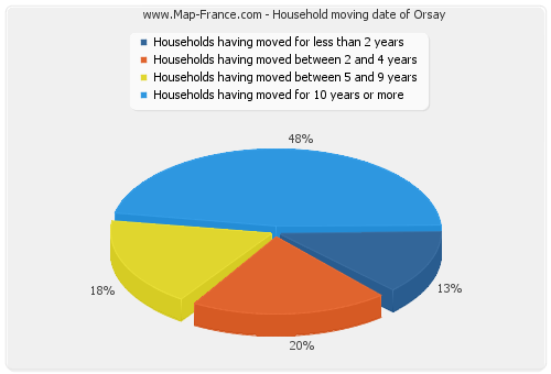 Household moving date of Orsay