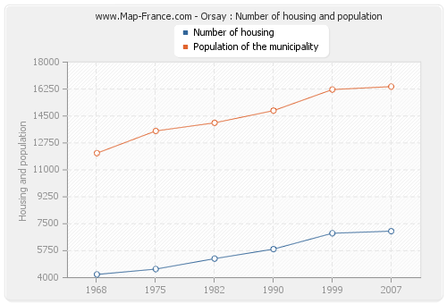 Orsay : Number of housing and population