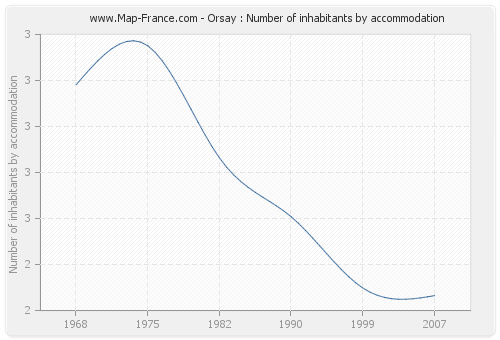 Orsay : Number of inhabitants by accommodation