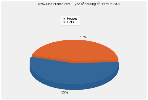 Type of housing of Orsay in 2007