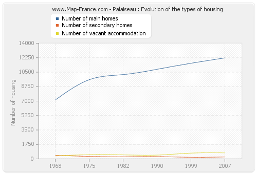 Palaiseau : Evolution of the types of housing
