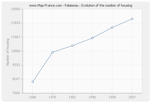 Palaiseau : Evolution of the number of housing