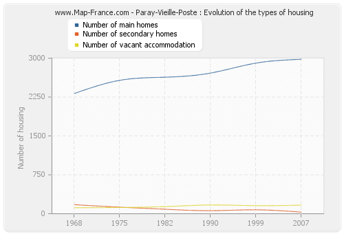 Paray-Vieille-Poste : Evolution of the types of housing