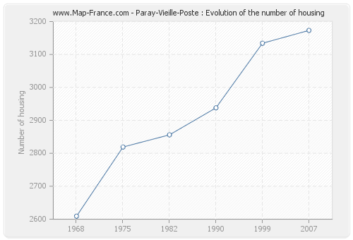 Paray-Vieille-Poste : Evolution of the number of housing