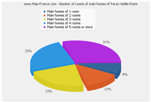 Number of rooms of main homes of Paray-Vieille-Poste