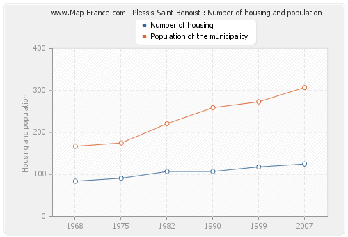 Plessis-Saint-Benoist : Number of housing and population