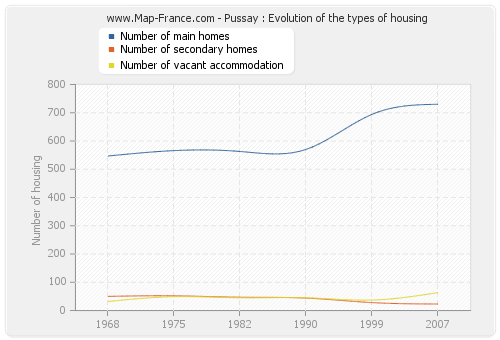 Pussay : Evolution of the types of housing