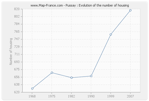 Pussay : Evolution of the number of housing