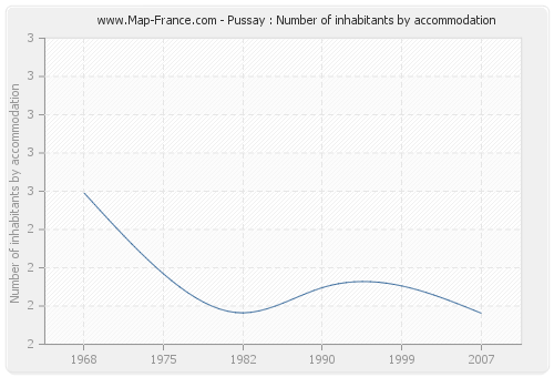 Pussay : Number of inhabitants by accommodation