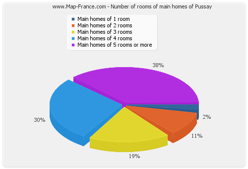 Number of rooms of main homes of Pussay