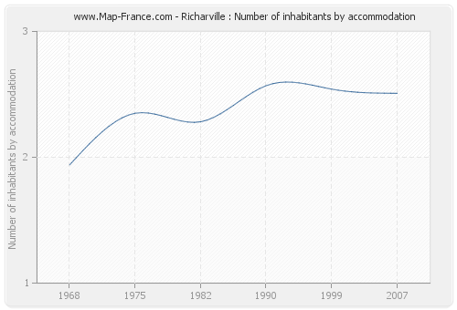 Richarville : Number of inhabitants by accommodation