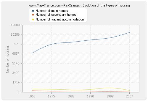 Ris-Orangis : Evolution of the types of housing