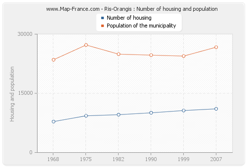 Ris-Orangis : Number of housing and population