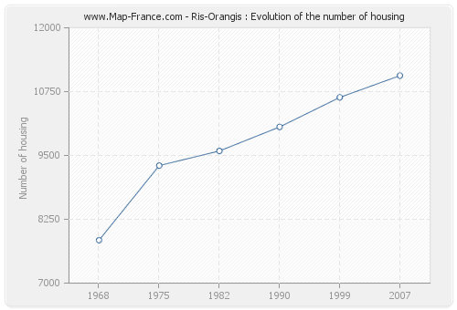 Ris-Orangis : Evolution of the number of housing