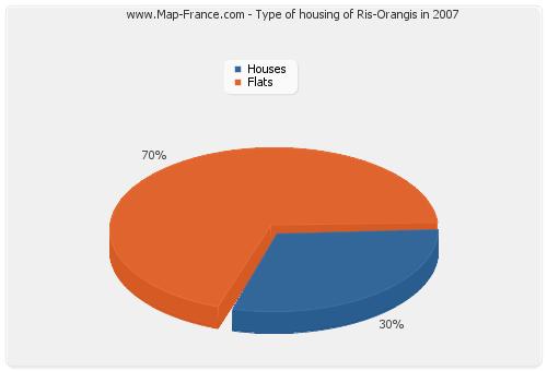 Type of housing of Ris-Orangis in 2007