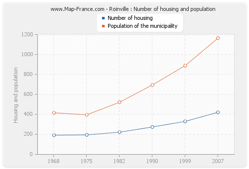 Roinville : Number of housing and population