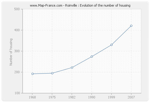 Roinville : Evolution of the number of housing