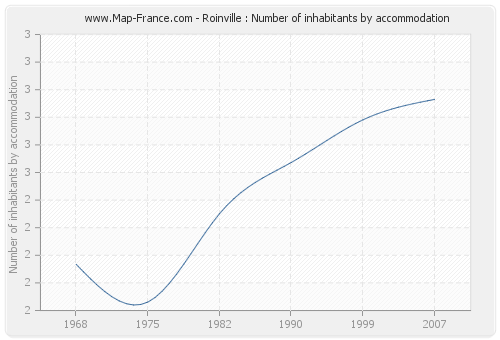 Roinville : Number of inhabitants by accommodation
