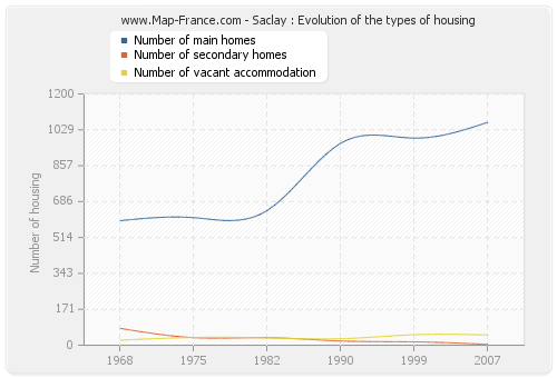 Saclay : Evolution of the types of housing
