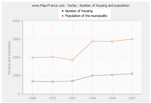 Saclay : Number of housing and population