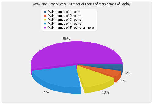 Number of rooms of main homes of Saclay